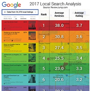 2017 Local Search Analysis Reviewjump